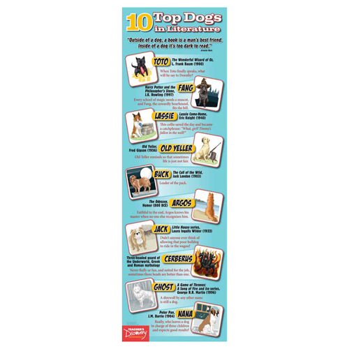Top 10 Dogs in Literature End Panel Laminated Poster