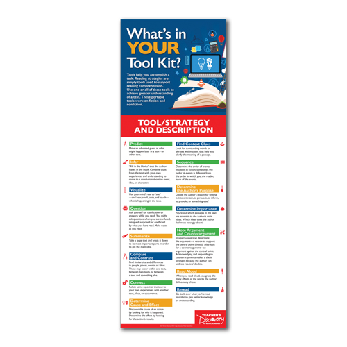 What's in Your Tool Kit?: Reading Strategies End Panel Laminated Poster