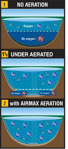 Don't Under Aerate