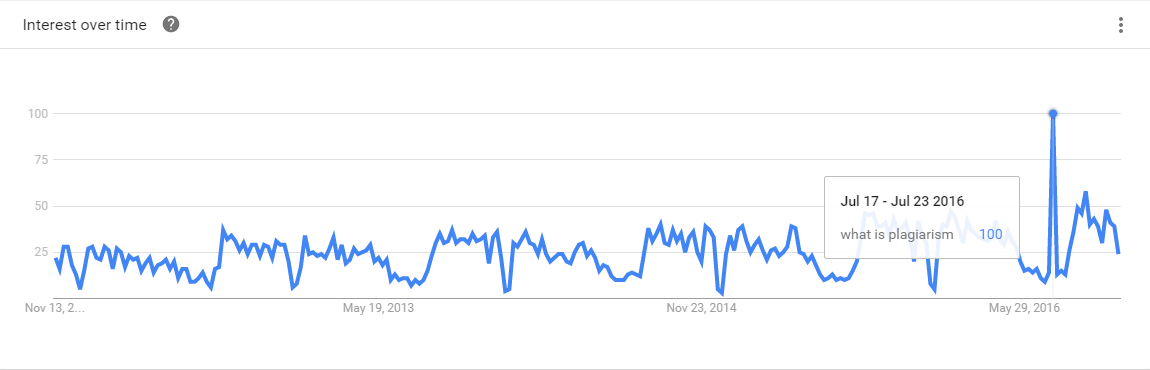 plagairism-search-trend