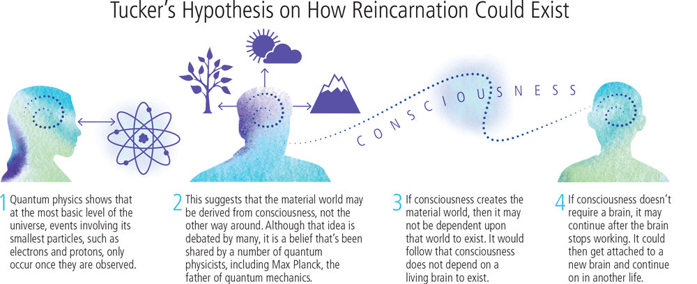 reincarnation and biology
