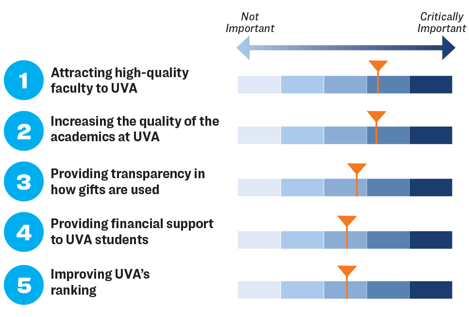 Chart showing the top five most important reasons to alumni for giving to the Alumni Association
