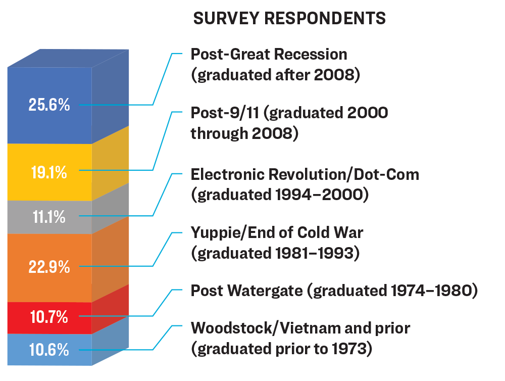 Column chart of survey respondents