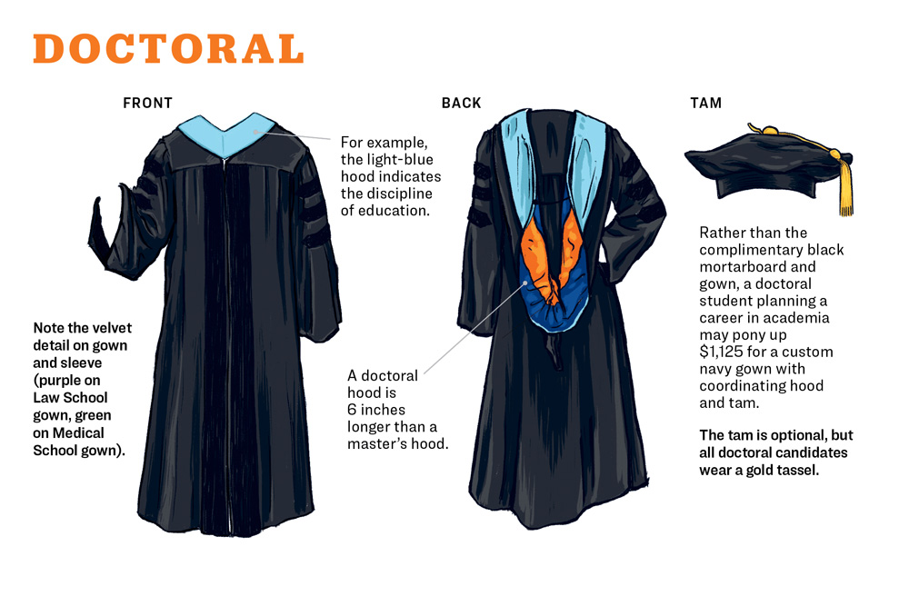 Doctoral candidates have velvet detail on gown and sleeve. A doctoral hood is 6 inches longer than a master's hood.