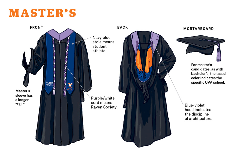 "Master's sleeve has a longer ""tail."" They also wear stoles and cords, but add a hood."