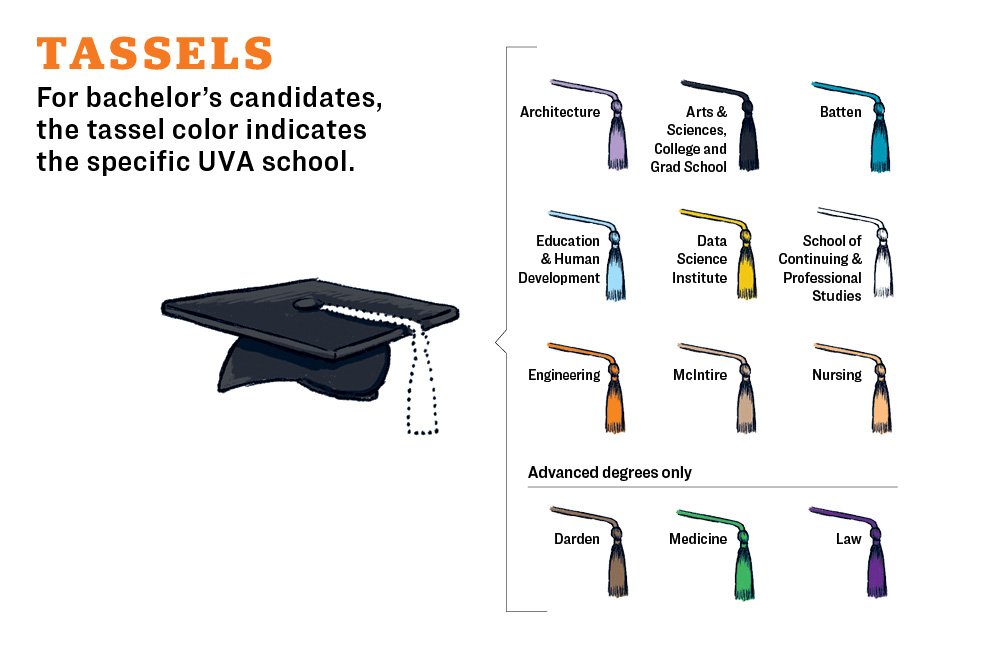 For bachelor's candidates, the tassel color indicates the specific UVA school.