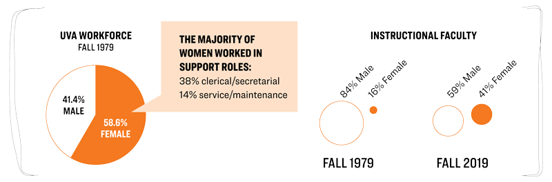 In Fall 1979, nearly 59% of the UVA workforce was female, but only 16% of the instructional faculty were women.