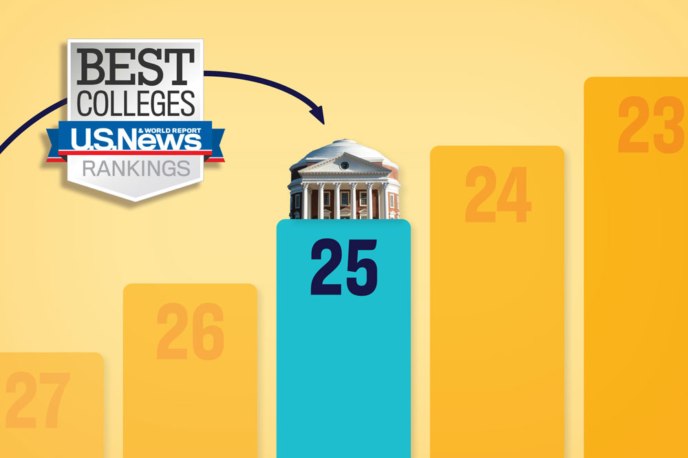 Bar chart showing UVA, represented by the Rotunda, at 25th in the US News & World Report rankings