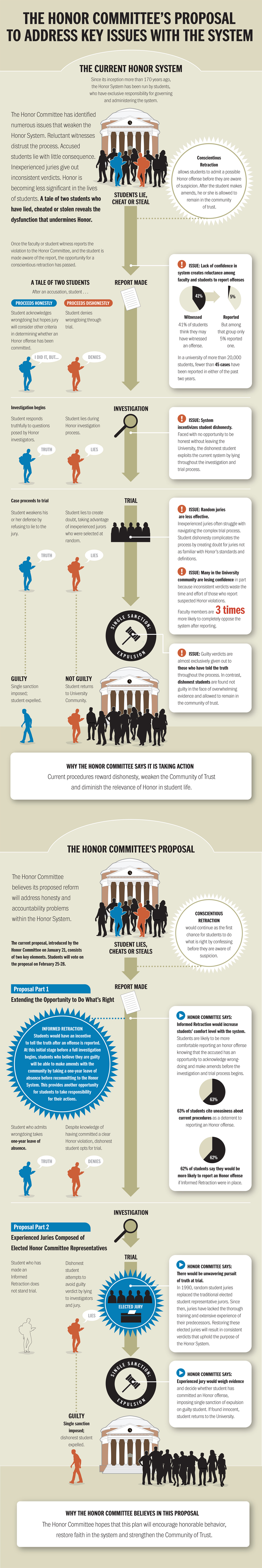 infographic - the honor committee's proposal to address problems within the system