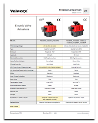 Electric Actuators 5610/5615 Series