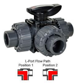 "3-Way L-port PVC Ball Valve - EPDM/Teflon Seals 1/2"""