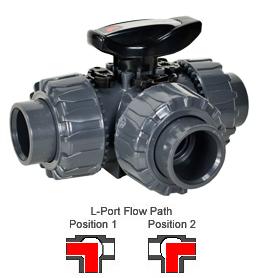 "3-Way L-port PVC Ball Valve - EPDM/Teflon Seals 3/4"""