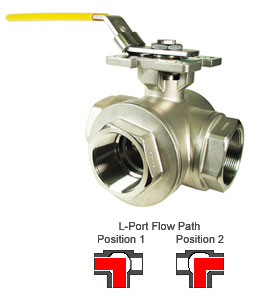 "Direct Mount Stainless 3-Way Ball Valve, L-Port, 1-1/2"" NPT"