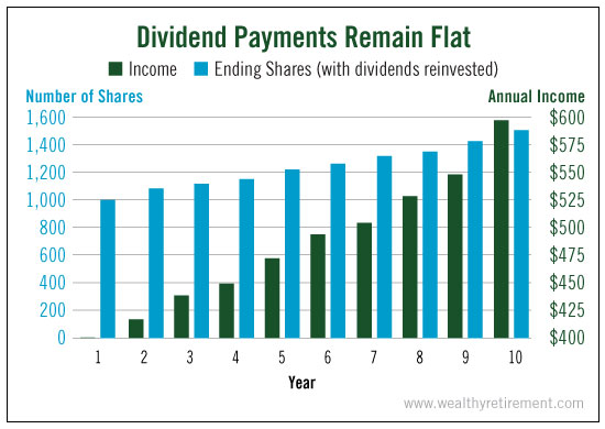 dividend_payments_remain_flat1