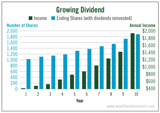 growing_dividend
