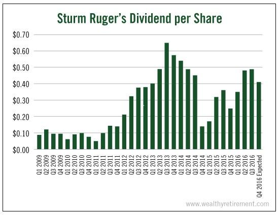 sturm-ruger-dividend