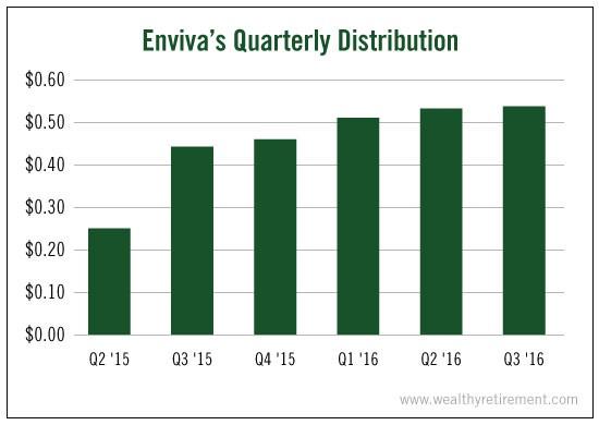enviva-quarterly-distribution