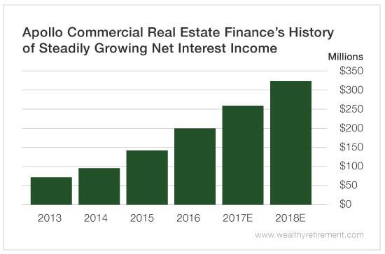 Real Estate Finance : Apollo commercial real estate finance ari autos post