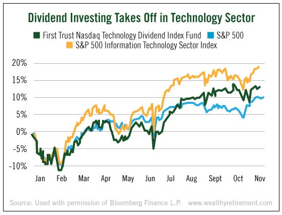 dividend-investing-tech-sector