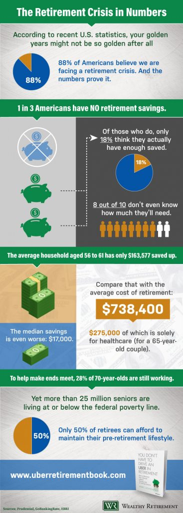 retirement crisis infographic