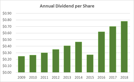 persimmon dividend history
