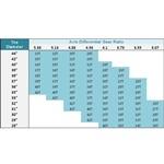 Speedometer Gear Chart