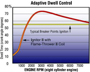 This graph shows how the Flame Thrower Coil improves ignition voltage.