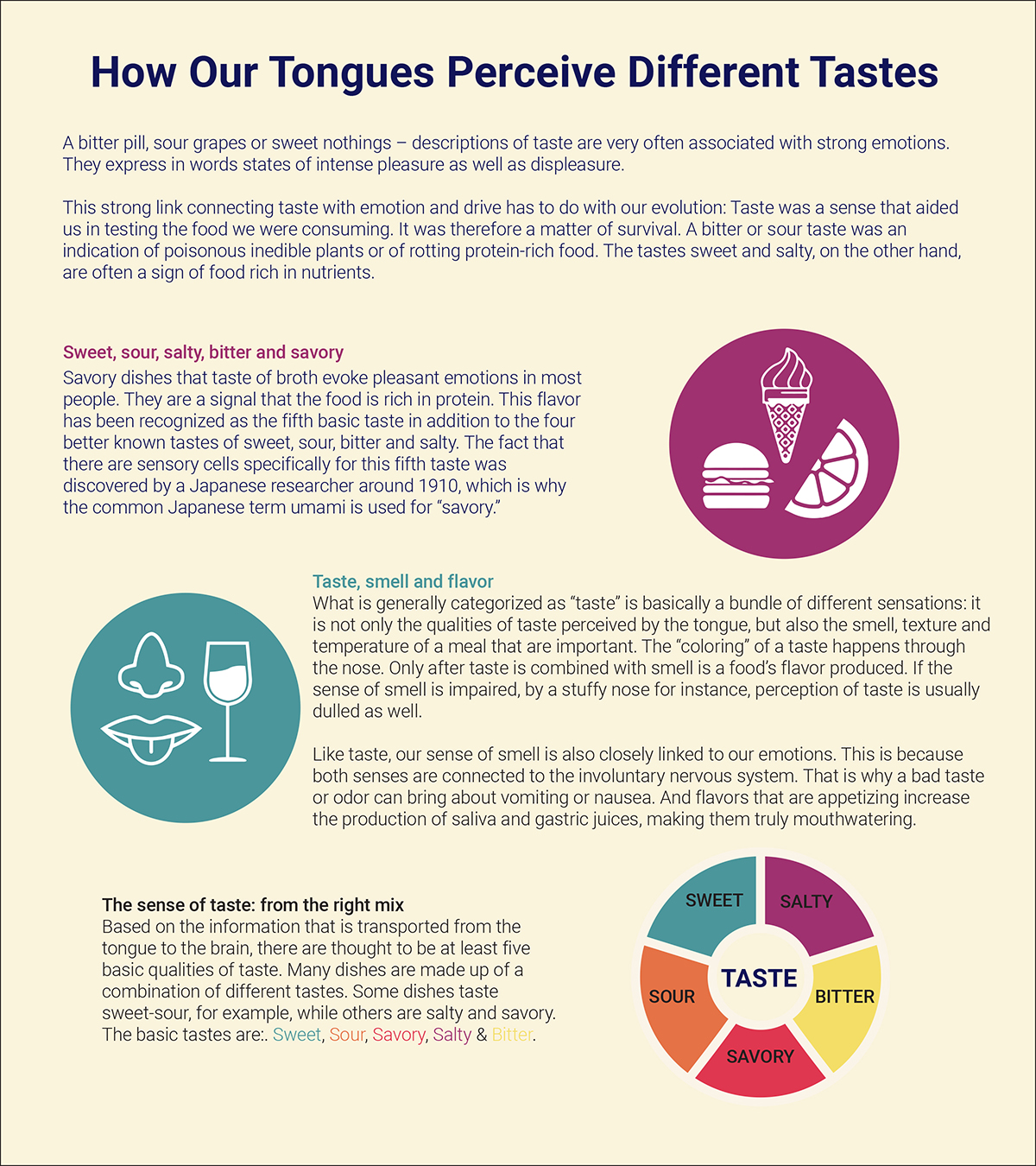 How Our Tongues Perceive Different Tastes
