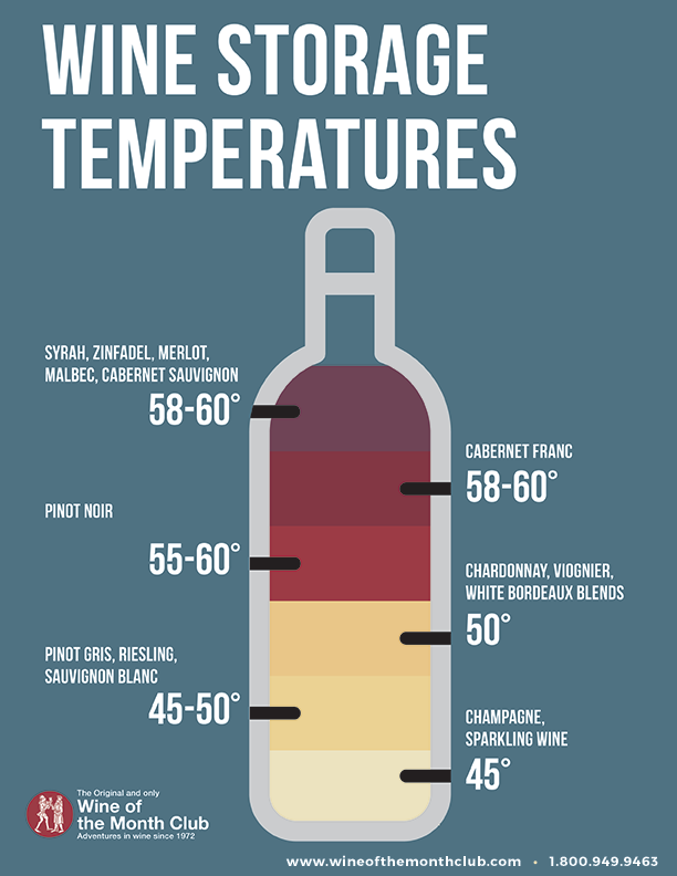 Wine Storage Temperatures