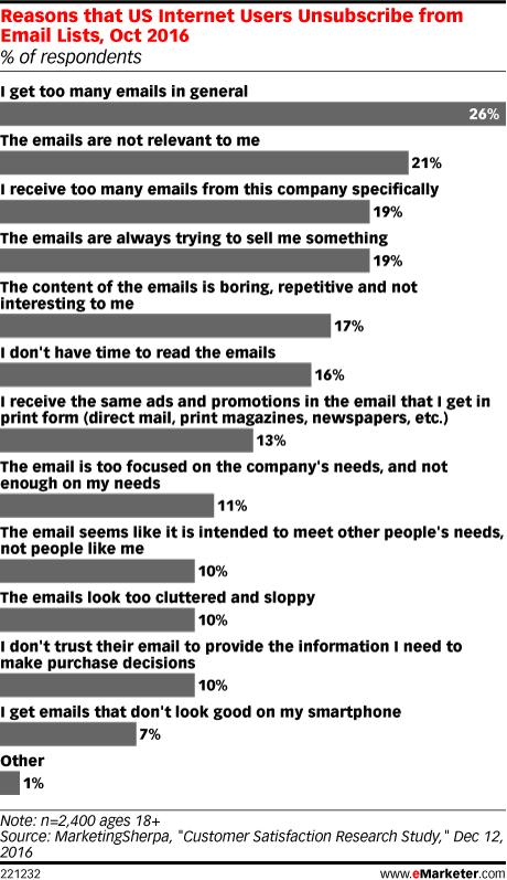 Resultados del estudio de MarketingSherpa. Se detallan las principales razones por las cuáles un usuario llega a cancelar la suscripción a una lista de envíos email.