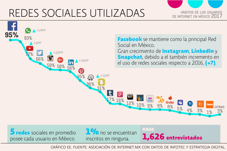 7 datos importantes sobre el comportamiento de los usuarios mexicanos en 2017