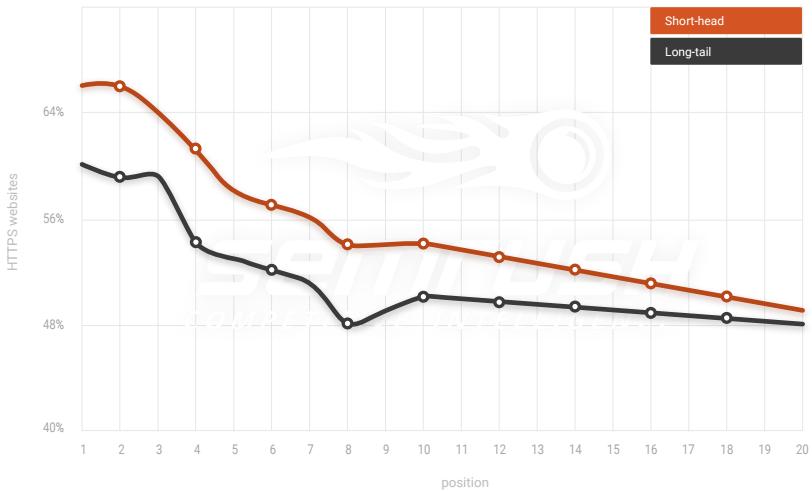 Un estudio de SEMrush muestra la correlación entre el dominio HTTPS y el ranking de búsquedas (SEO)