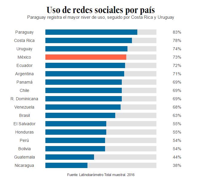 Por su parte, El Economista de México informaba de este crecimiento constante, esperando que las redes sociales logren alcanzar los 72 millones de usuarios mexicanos para 2021.