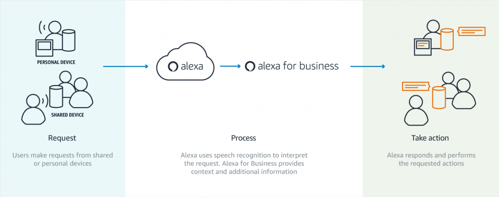 Funcionamiento Alexa For Business