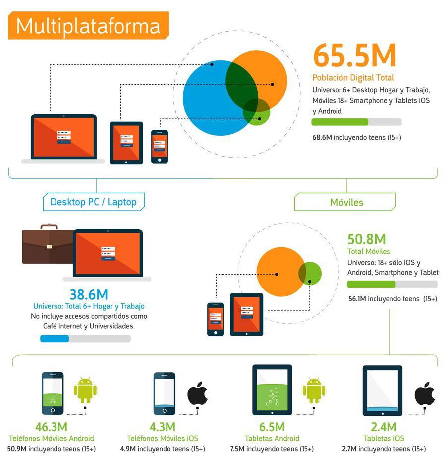 Las conexiones móviles son las preferidas por 50 millones de usuarios en México