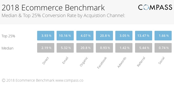 2018 ECommerce Benchmark Median & Top 25% Conversion Rate by Acquisition Channel