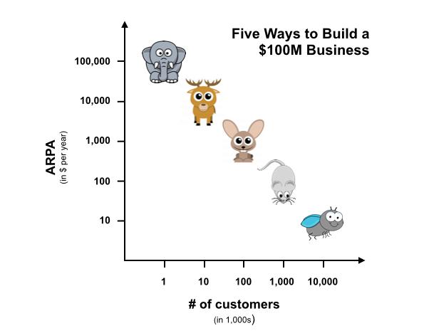 Five Ways Build Business