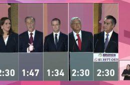 El primer debate presidencial registró 4.6 millones de vistas en Facebook Live
