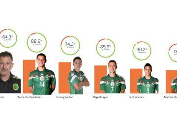 Chicharito, el jugador más nombrado en las redes sociales