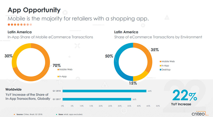 El 50% de las compras online en Latinoamérica ocurre en dispositivos móviles: Criteo (1er. trimestre de 2018)