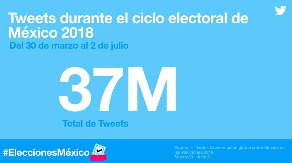 Elecciones 2018 en México: qué tendencias fueron relevantes en Twitter, Facebook y YouTube