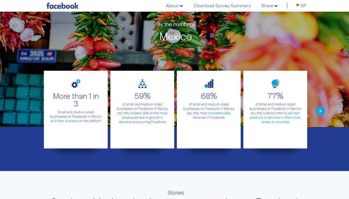 Facebook ayudará a digitalizar a 7 mil PYMES en 30 ciudades de México