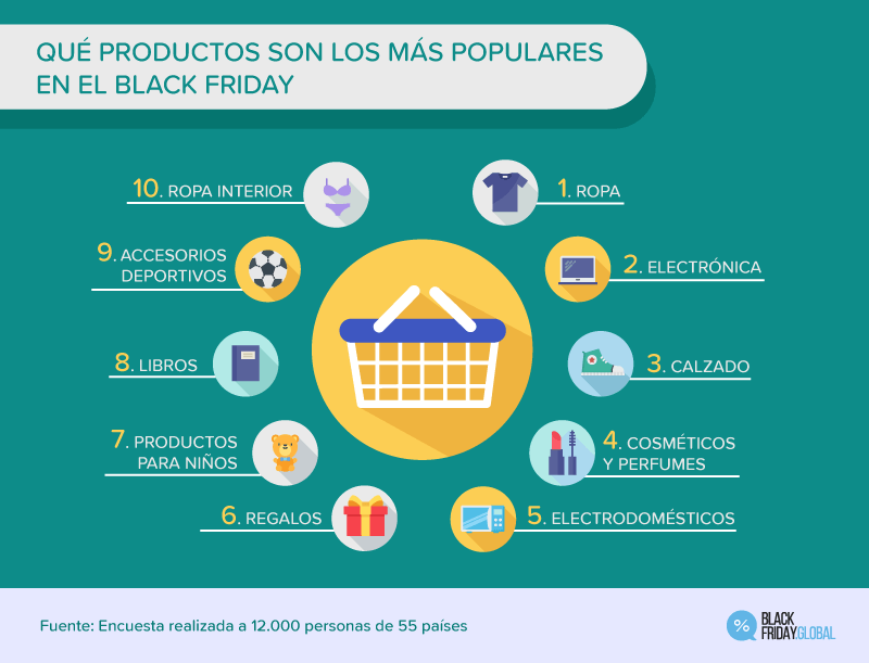 Productos más vendidos en Black Friday según Black Friday Global