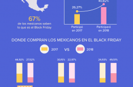 40% de mexicanos comprará en Black Friday: Black Friday Global