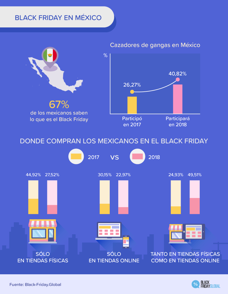 40% de mexicanos comprará en Black Friday: Black Friday Global