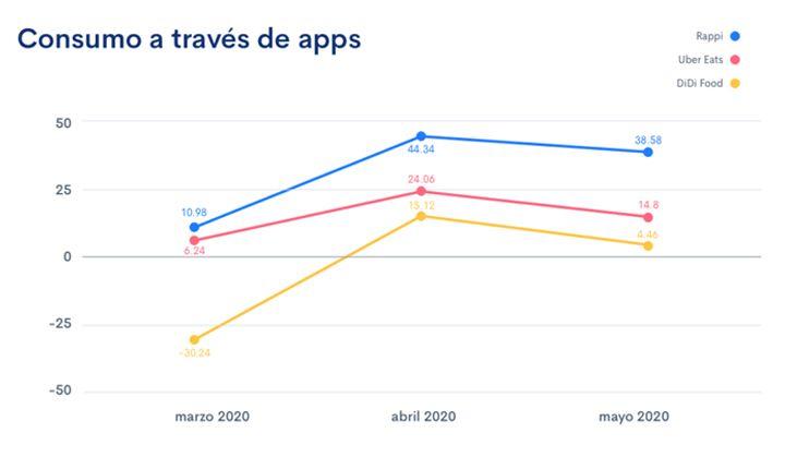 apps ganadoras durante el coronavirus