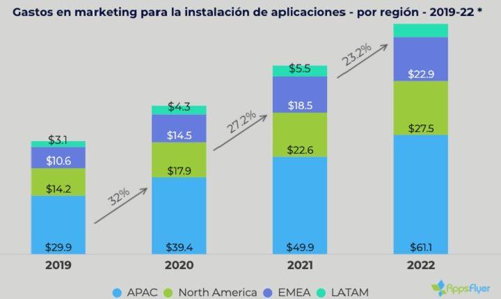 instalación de apps móviles en México