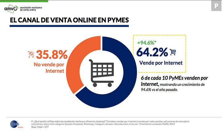 pymes venden vía online