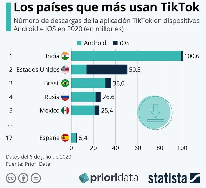 TikTok en México