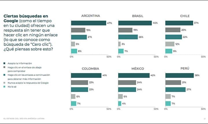 SEO en América Latina